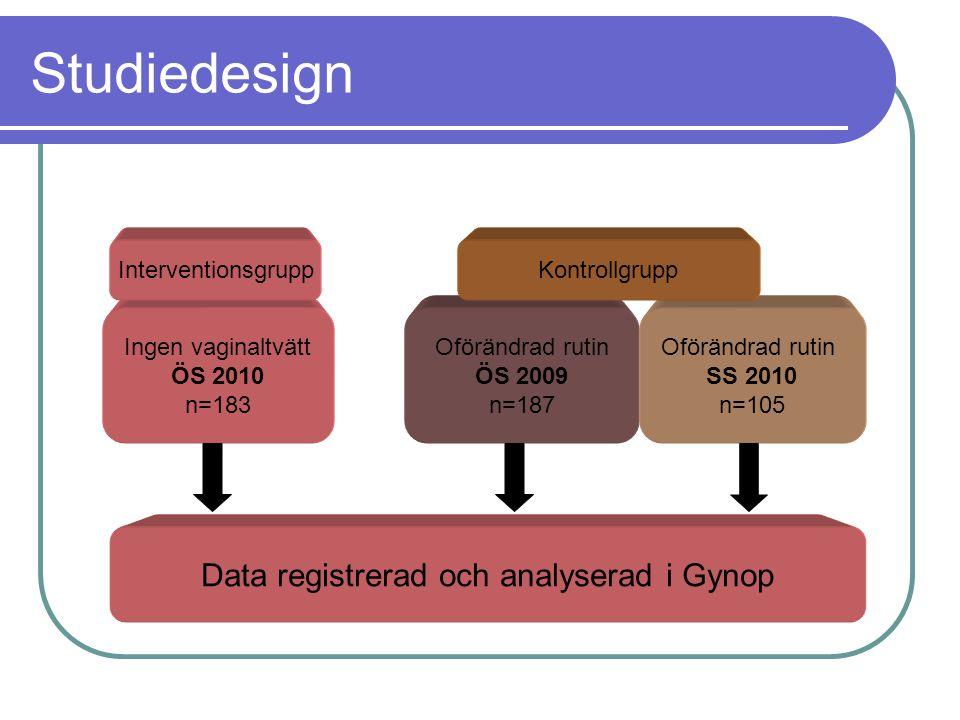 Studiedesign Ingen vaginaltvätt ÖS 2010 n=183 Oförändrad rutin ÖS 2009 n=187 Oförändrad rutin SS 2010 n=105 InterventionsgruppKontrollgrupp Data regis