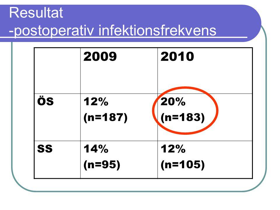 Resultat -postoperativ infektionsfrekvens 20092010 ÖS12% (n=187) 20% (n=183) SS14% (n=95) 12% (n=105)