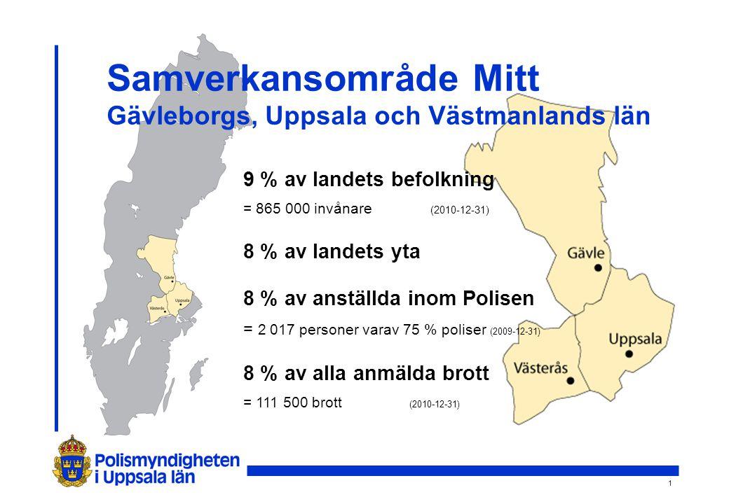 1 Samverkansområde Mitt Gävleborgs, Uppsala och Västmanlands län 9 % av landets befolkning = 865 000 invånare (2010-12-31) 8 % av landets yta 8 % av anställda inom Polisen = 2 017 personer varav 75 % poliser (2009-12-31) 8 % av alla anmälda brott = 111 500 brott (2010-12-31)
