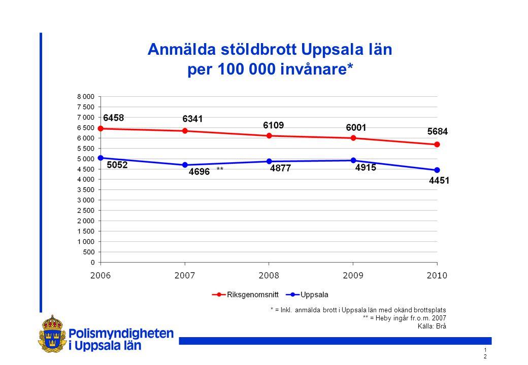 1212 Anmälda stöldbrott Uppsala län per 100 000 invånare* ** * = Inkl.