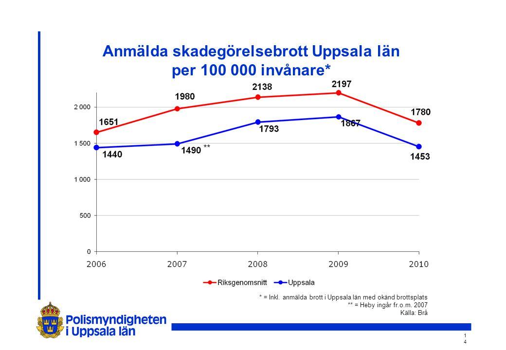 1414 Anmälda skadegörelsebrott Uppsala län per 100 000 invånare* ** * = Inkl.