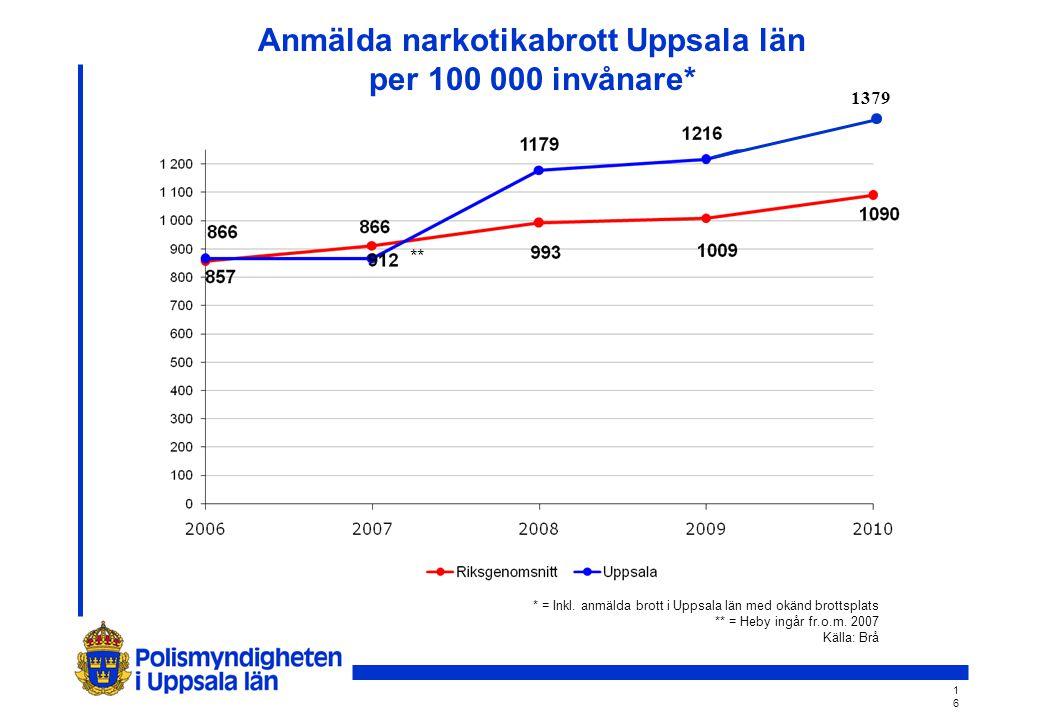 1616 Anmälda narkotikabrott Uppsala län per 100 000 invånare* ** * = Inkl.