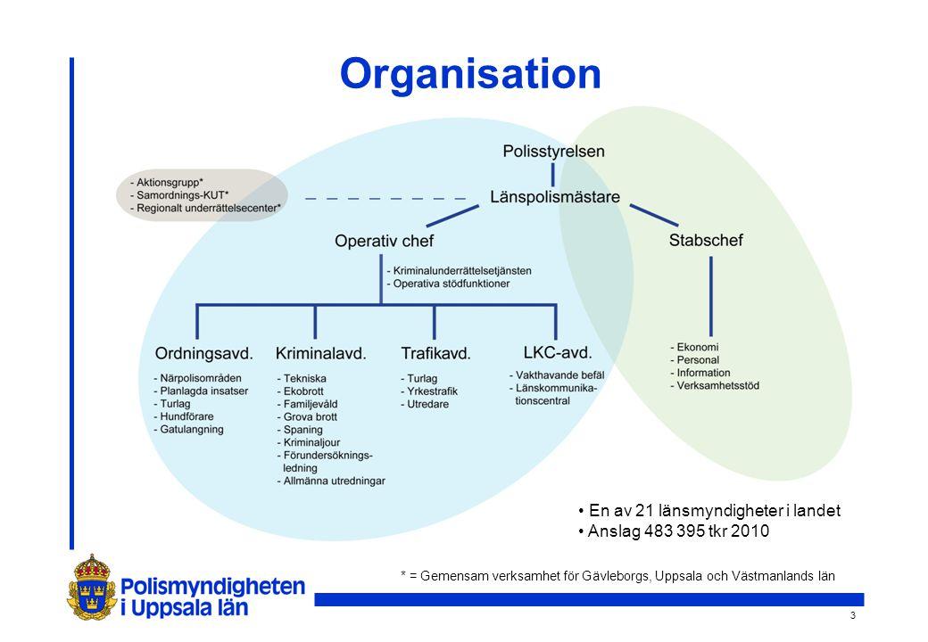 3 Organisation En av 21 länsmyndigheter i landet Anslag 483 395 tkr 2010 * = Gemensam verksamhet för Gävleborgs, Uppsala och Västmanlands län