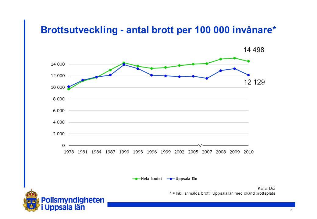 5 Brottsutveckling - antal brott per 100 000 invånare* Källa: Brå * = Inkl.