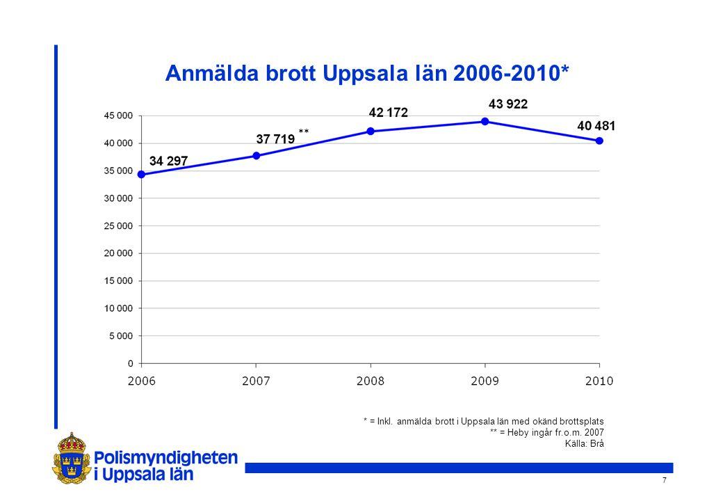 7 Anmälda brott Uppsala län 2006-2010* * = Inkl.