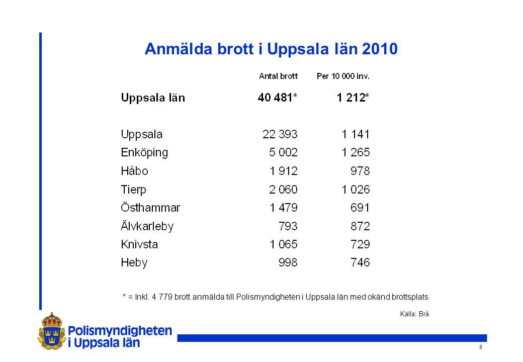 8 Anmälda brott i Uppsala län 2010 Källa: Brå * = Inkl.