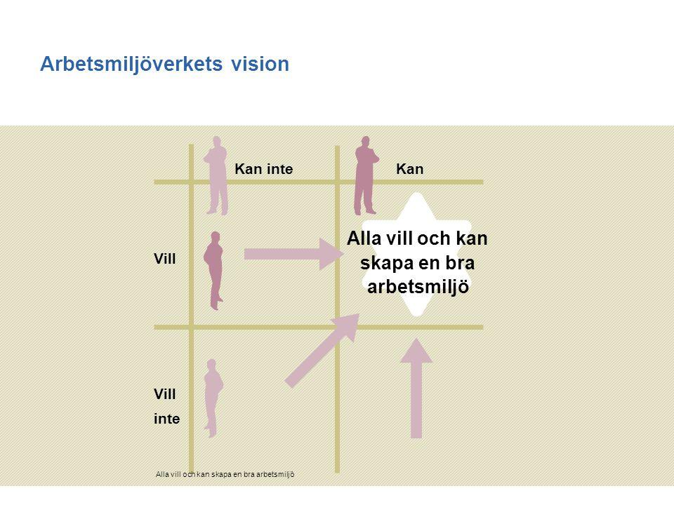 2014-12-11 1 Arbetsmiljöverkets vision Alla vill och kan skapa en bra arbetsmiljö Vill inte Kan inteKan Alla vill och kan skapa en bra arbetsmiljö