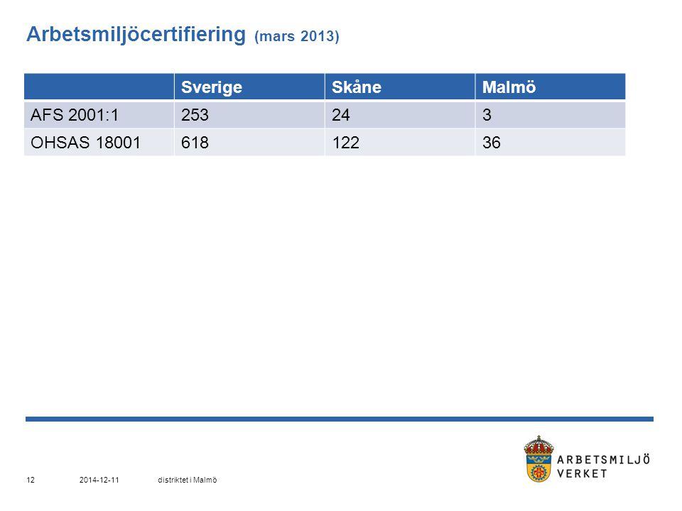 Arbetsmiljöcertifiering (mars 2013) SverigeSkåneMalmö AFS 2001:1253243 OHSAS 1800161812236 2014-12-11distriktet i Malmö 12