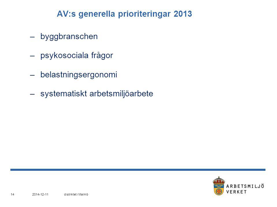2014-12-11distriktet i Malmö 14 AV:s generella prioriteringar 2013 –byggbranschen –psykosociala frågor –belastningsergonomi –systematiskt arbetsmiljöa