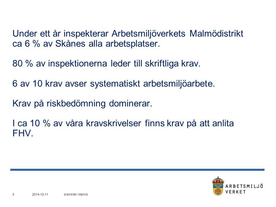 Under ett år inspekterar Arbetsmiljöverkets Malmödistrikt ca 6 % av Skånes alla arbetsplatser. 80 % av inspektionerna leder till skriftliga krav. 6 av