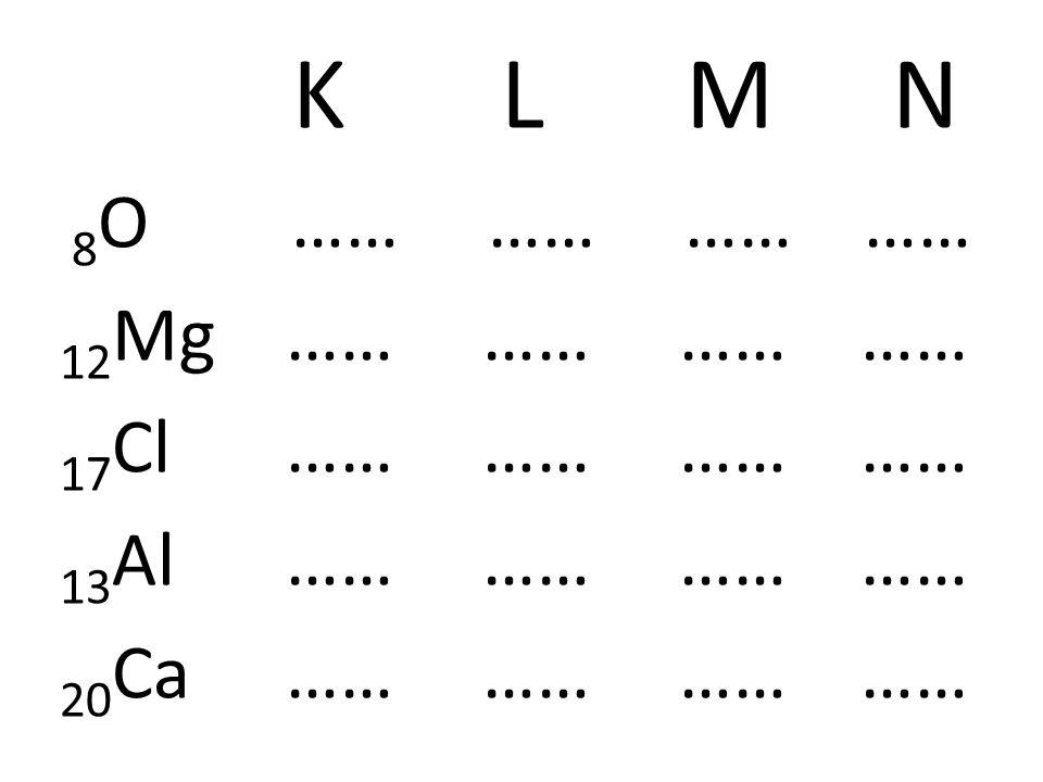 K LM N 8 O …2 …6 …… …… 12 Mg …2 …8 …2 …… 17 Cl …2 …8 …7 …… 13 Al …2 …8 …3 …… 20 Ca …2 …8 …8 …2