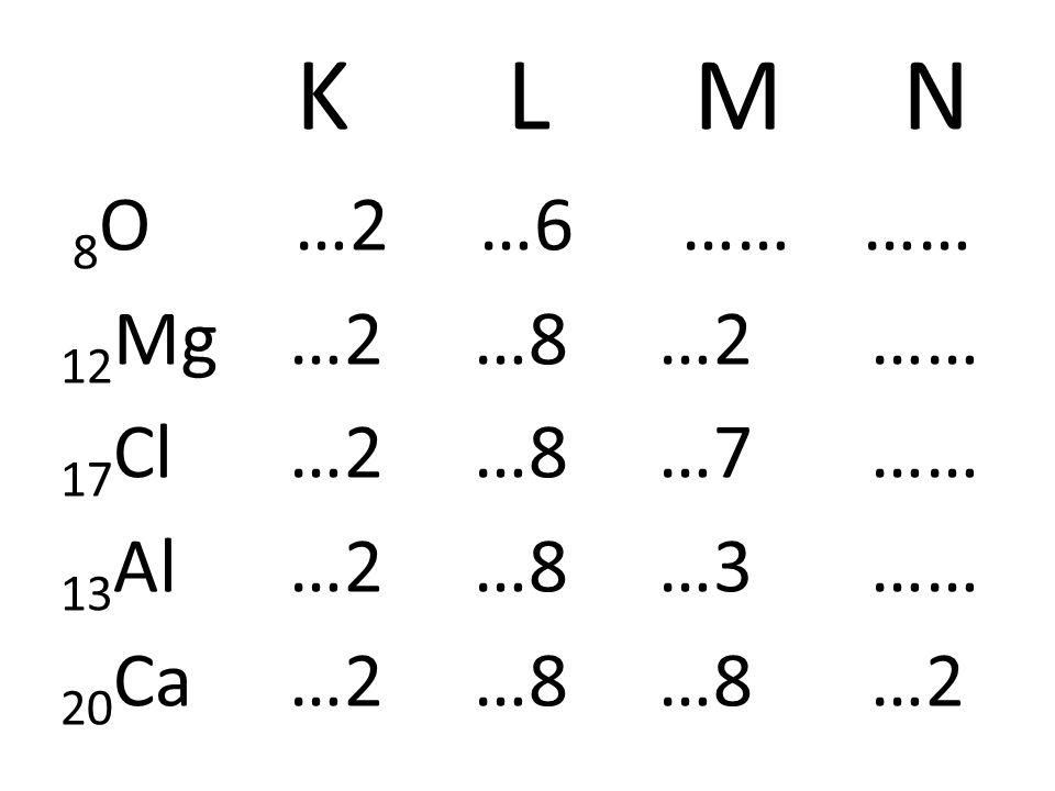 Grupp 18 Egenskaper Har sitt yttersta skal fullt = mycket stabila.