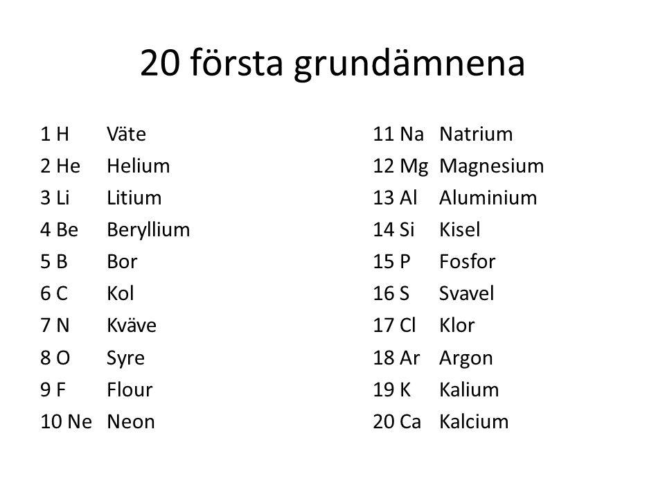 20 första grundämnena 1 H Väte11 NaNatrium 2 HeHelium12 MgMagnesium 3 LiLitium13 AlAluminium 4 BeBeryllium14 SiKisel 5 BBor15 PFosfor 6 C Kol16 SSvave