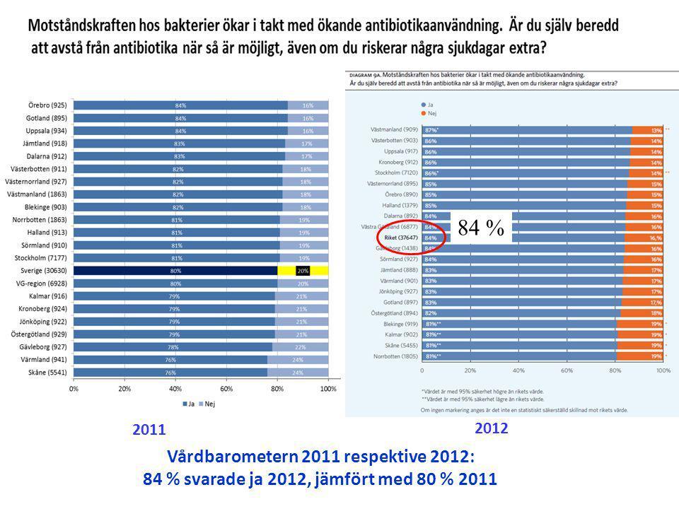 Vårdbarometern 2011 respektive 2012: 84 % svarade ja 2012, jämfört med 80 % 2011 2011 2012 84 %