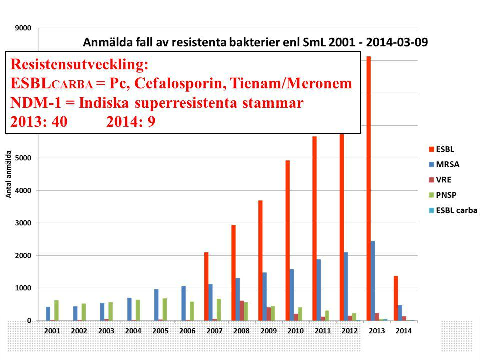 Resistensutveckling: ESBL CARBA = Pc, Cefalosporin, Tienam/Meronem NDM-1 = Indiska superresistenta stammar 2013: 40 2014: 9