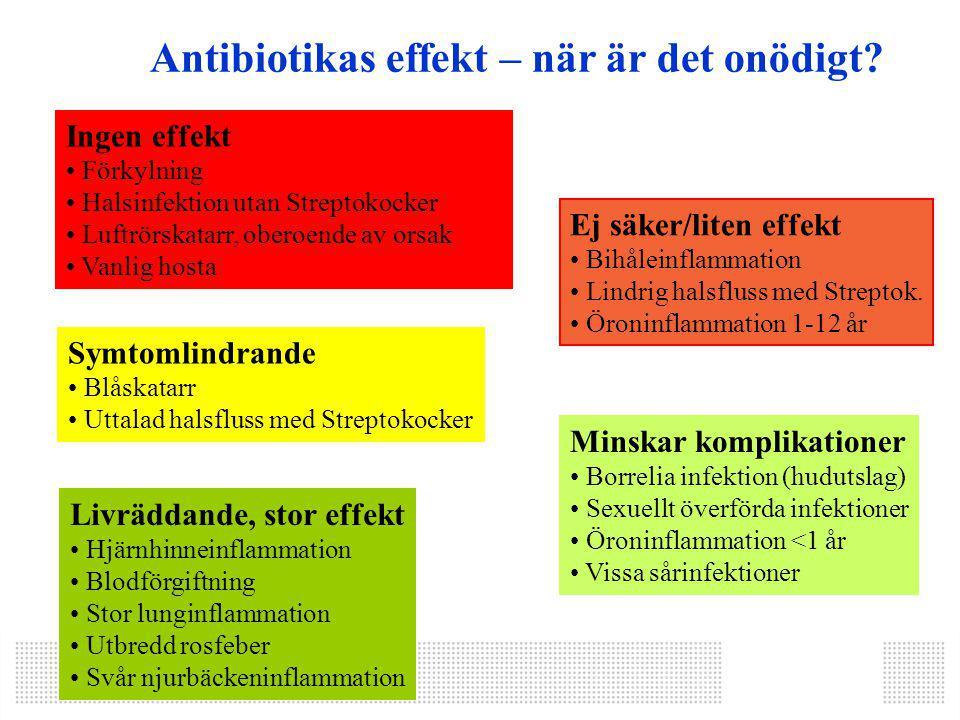 Livräddande, stor effekt Hjärnhinneinflammation Blodförgiftning Stor lunginflammation Utbredd rosfeber Svår njurbäckeninflammation Ingen effekt Förkylning Halsinfektion utan Streptokocker Luftrörskatarr, oberoende av orsak Vanlig hosta Symtomlindrande Blåskatarr Uttalad halsfluss med Streptokocker Ej säker/liten effekt Bihåleinflammation Lindrig halsfluss med Streptok.