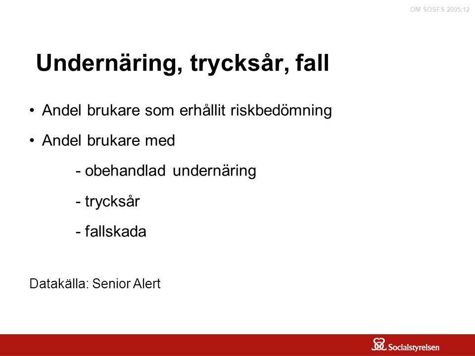 OM SOSFS 2005:12 Undernäring, trycksår, fall Diskussion kring: definition fallskada.