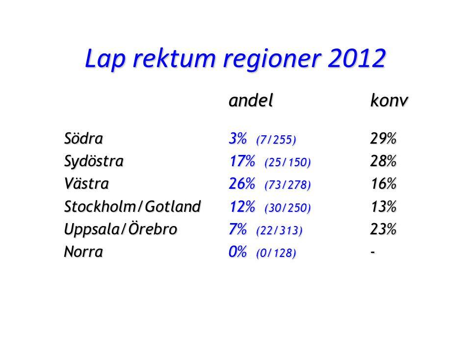 Lap rektum regioner 2012 andel konv Södra 3% (7/255) 29% Sydöstra 17% (25/150) 28% Västra 26% (73/278) 16% Stockholm/Gotland 12% (30/250) 13% Uppsala/Örebro 7% (22/313) 23% Norra 0% (0/128) -