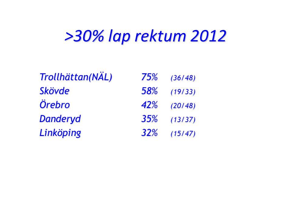 >30% lap rektum 2012 Trollhättan(NÄL) 75% (36/48) Skövde58% (19/33) Örebro42% (20/48) Danderyd35% (13/37) Linköping32% (15/47)