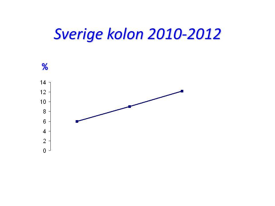 Sverige kolon 2010-2012 %