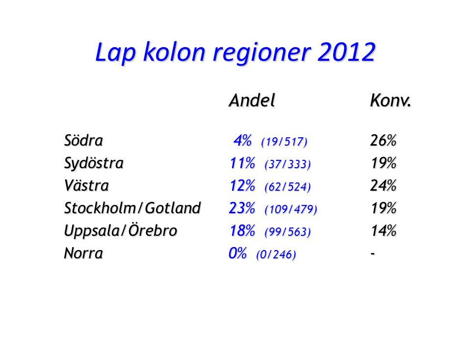 Lap kolon regioner 2012 Andel Konv.