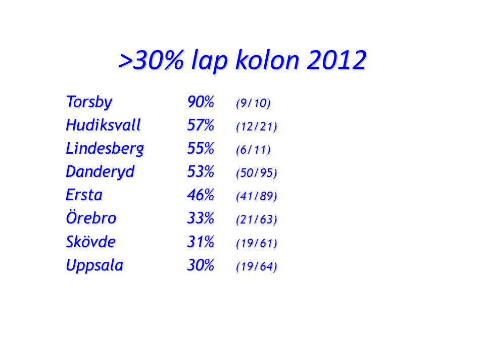 >30% lap kolon 2012 Torsby90% (9/10) Hudiksvall57% (12/21) Lindesberg55% (6/11) Danderyd53% (50/95) Ersta46% (41/89) Örebro33% (21/63) Skövde 31% (19/61) Uppsala30% (19/64)