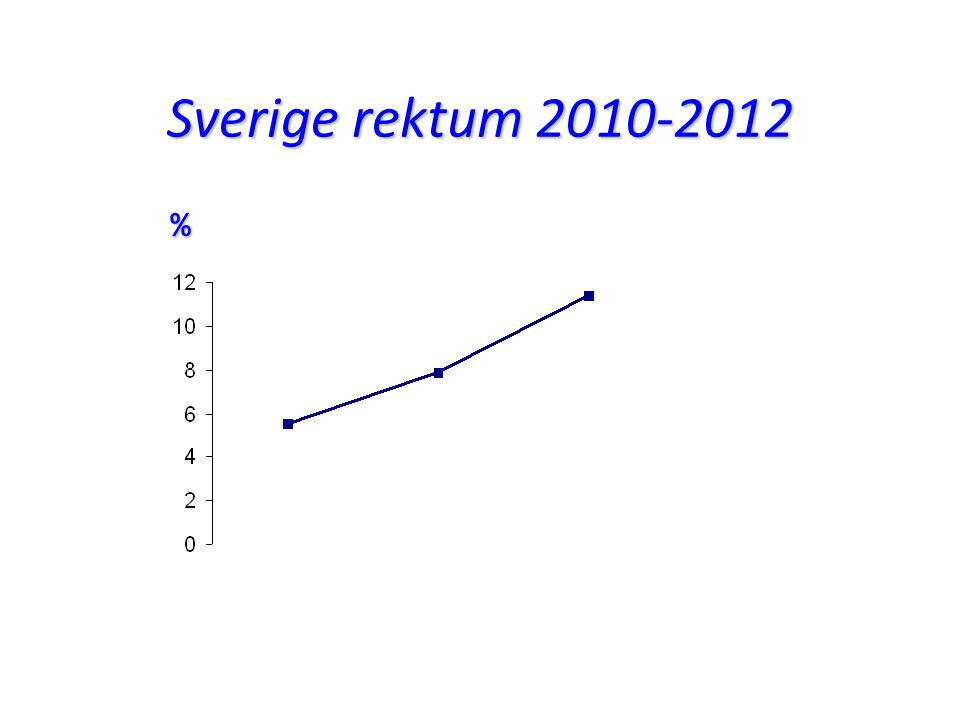 Sverige rektum 2010-2012 %