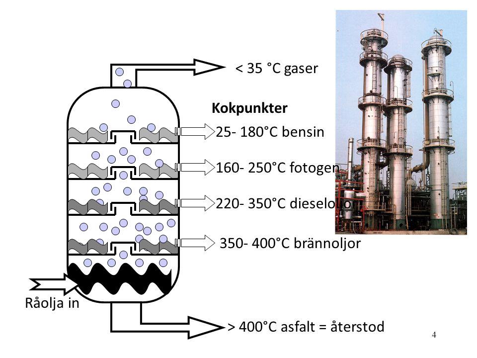 4 350- 400°C brännoljor 220- 350°C dieseloljor 160- 250°C fotogen 25- 180°C bensin Kokpunkter < 35 °C gaser > 400°C asfalt = återstod Råolja in