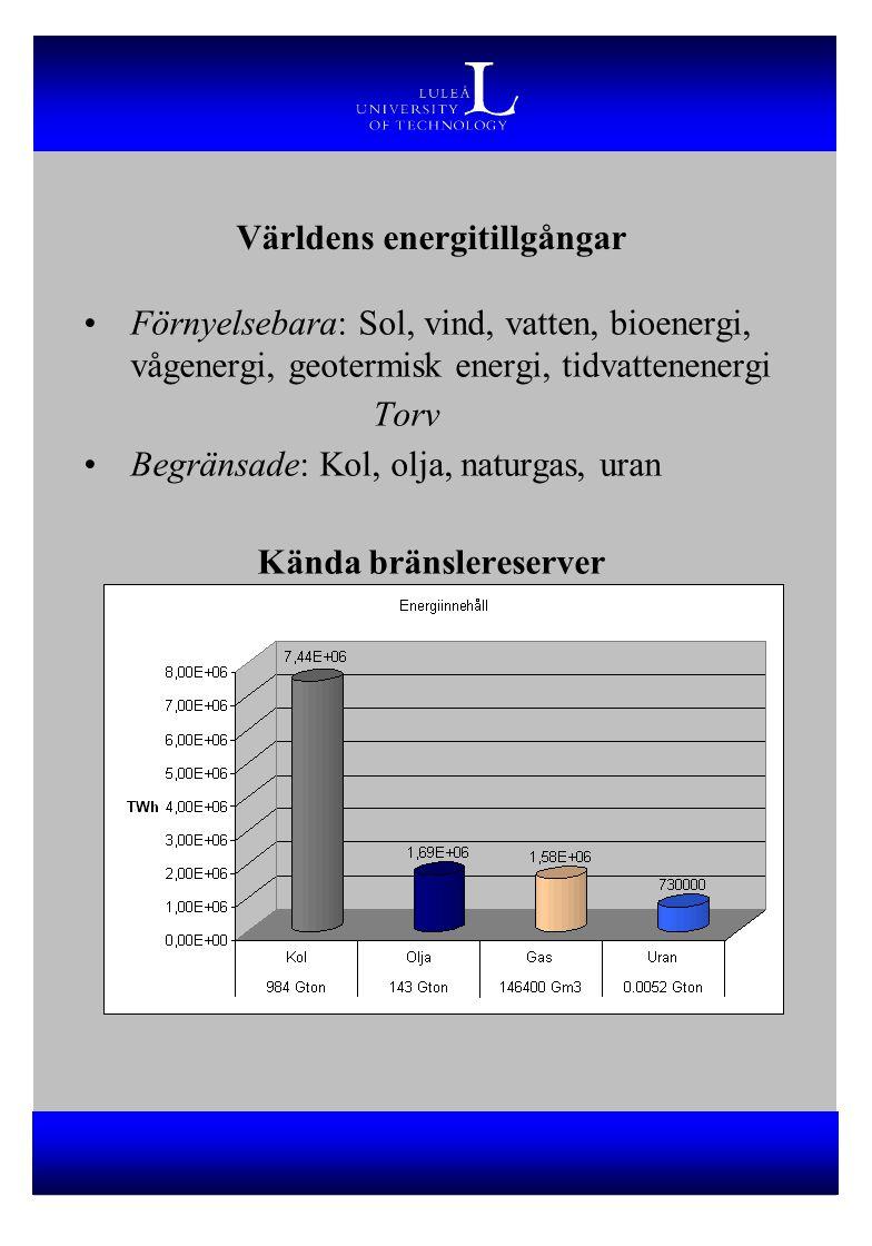Världens energitillgångar Förnyelsebara: Sol, vind, vatten, bioenergi, vågenergi, geotermisk energi, tidvattenenergi Torv Begränsade: Kol, olja, naturgas, uran Kända bränslereserver