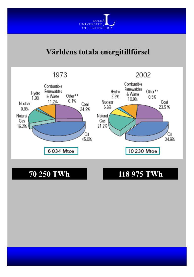 Världens totala energitillförsel 70 250 TWh118 975 TWh