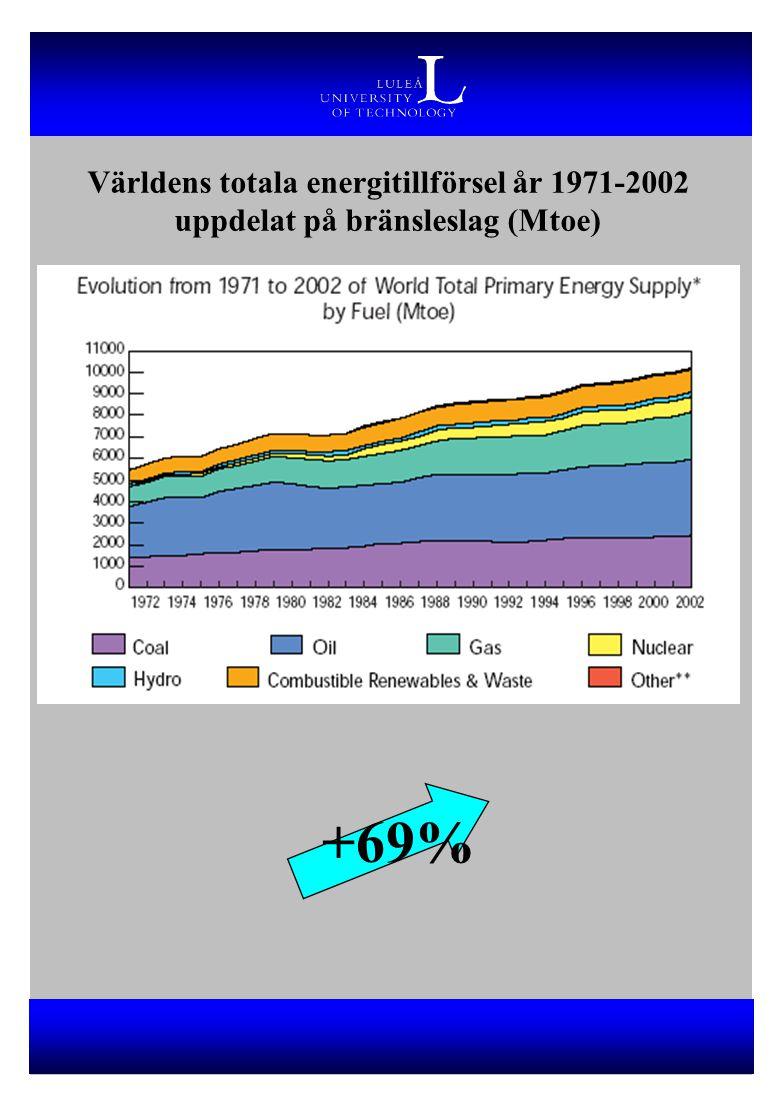 Världens totala energitillförsel år 1971-2002 uppdelat på bränsleslag (Mtoe) +69%