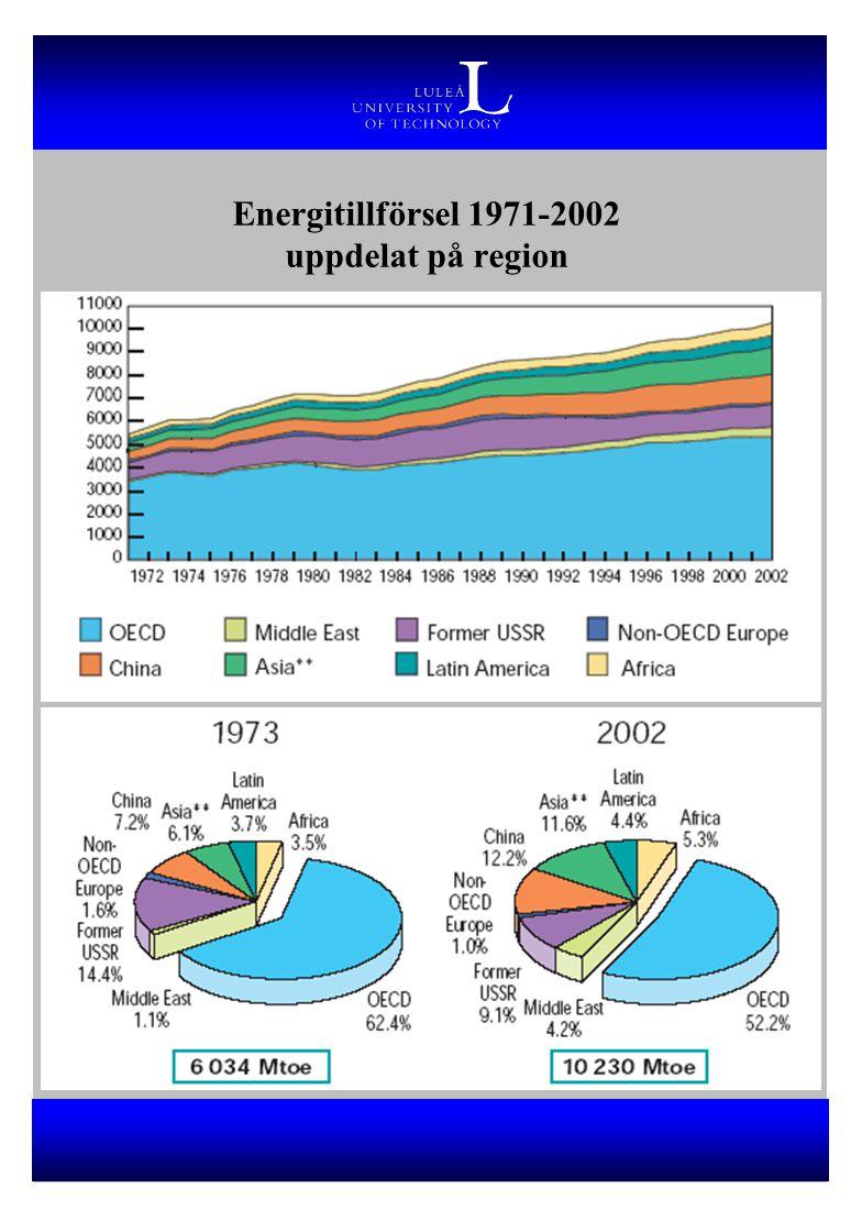 Energitillförsel 1971-2002 uppdelat på region