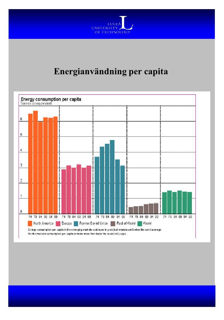 Energianvändning per capita