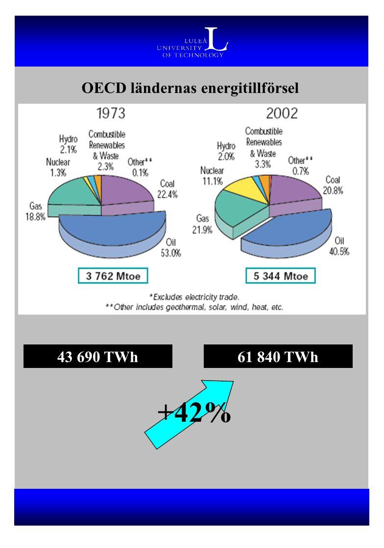OECD ländernas energitillförsel 43 690 TWh61 840 TWh +42%