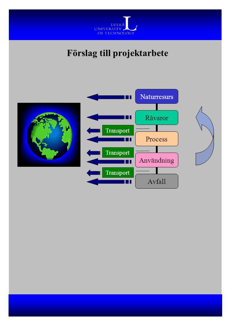 Förslag till projektarbete Naturresurs Råvaror Process Användning Avfall Transport