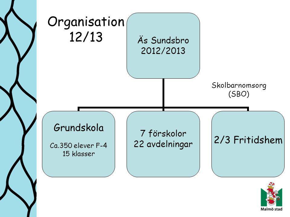 Äs Sundsbro 2012/2013 Grundskola Ca.350 elever F-4 15 klasser 7 förskolor 22 avdelningar 2/3 Fritidshem Skolbarnomsorg (SBO) Organisation 12/13