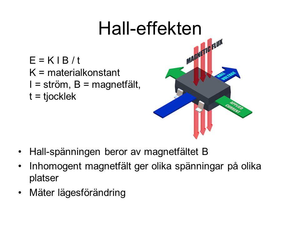 Hall-effekten E = K I B / t K = materialkonstant I = ström, B = magnetfält, t = tjocklek Hall-spänningen beror av magnetfältet B Inhomogent magnetfält