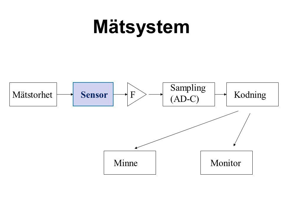 Mätsystem MätstorhetSensor Sampling (AD-C) MinneMonitor KodningF