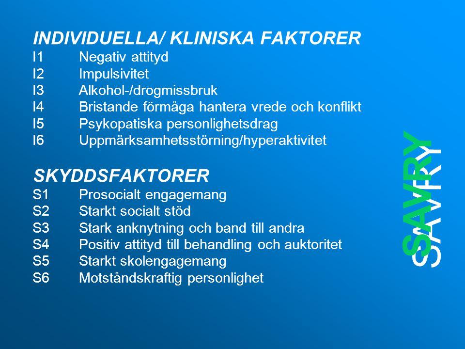 SAVRY INDIVIDUELLA/ KLINISKA FAKTORER I1Negativ attityd I2Impulsivitet I3Alkohol-/drogmissbruk I4Bristande förmåga hantera vrede och konflikt I5Psykopatiska personlighetsdrag I6Uppmärksamhetsstörning/hyperaktivitet SKYDDSFAKTORER S1Prosocialt engagemang S2Starkt socialt stöd S3Stark anknytning och band till andra S4Positiv attityd till behandling och auktoritet S5Starkt skolengagemang S6Motståndskraftig personlighet SAVRY