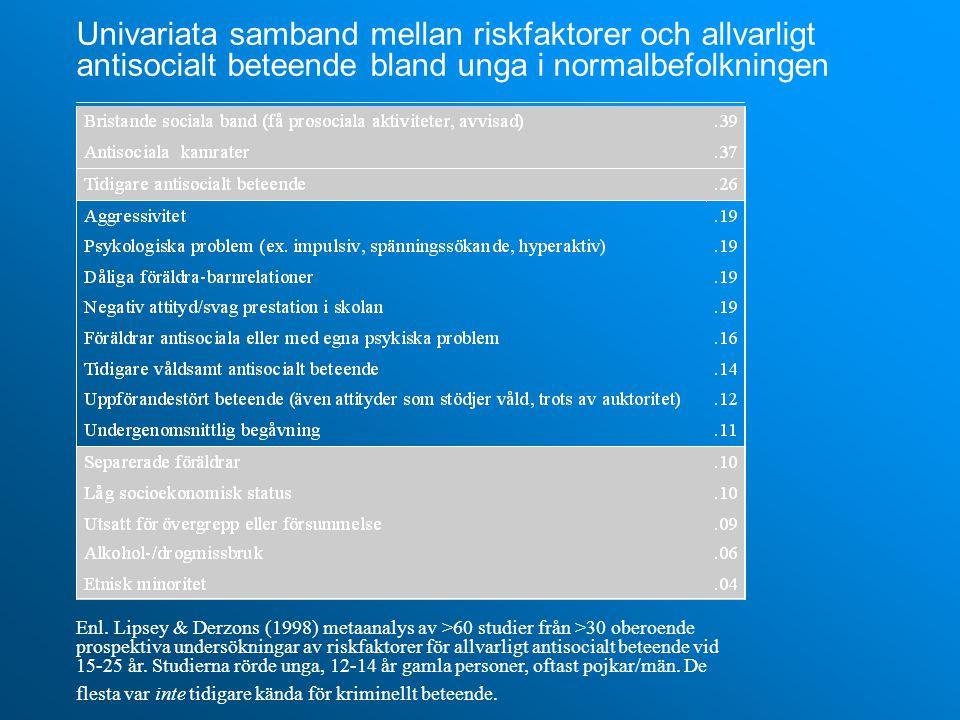 Univariata samband mellan riskfaktorer och allvarligt antisocialt beteende bland unga i normalbefolkningen Enl.