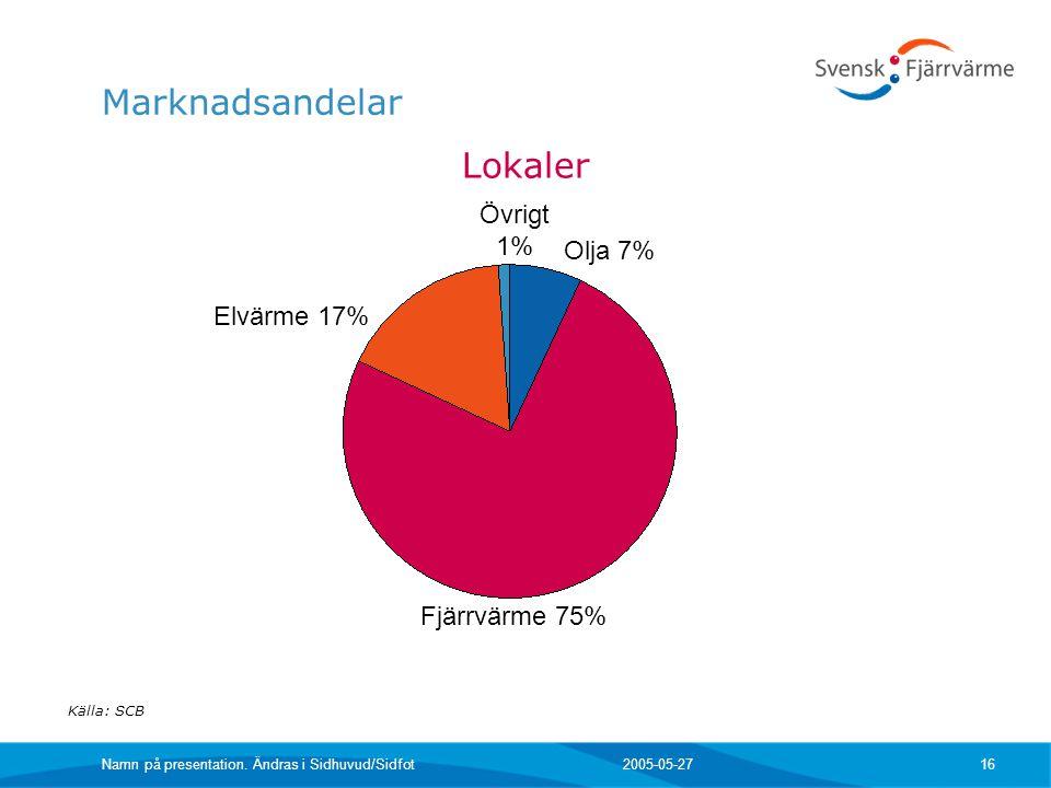 2005-05-27 Namn på presentation. Ändras i Sidhuvud/Sidfot 16 Marknadsandelar Lokaler Källa: SCB Olja 7% Fjärrvärme 75% Övrigt 1% Elvärme 17%