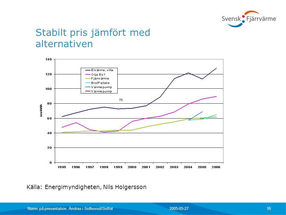 2005-05-27 Namn på presentation. Ändras i Sidhuvud/Sidfot 18 Stabilt pris jämfört med alternativen Källa: Energimyndigheten, Nils Holgersson