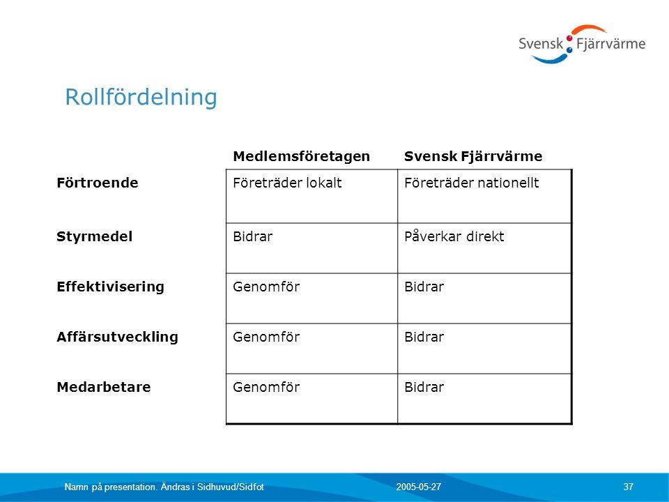2005-05-27 Namn på presentation. Ändras i Sidhuvud/Sidfot 37 Rollfördelning MedlemsföretagenSvensk Fjärrvärme FörtroendeFöreträder lokalt Företräder n