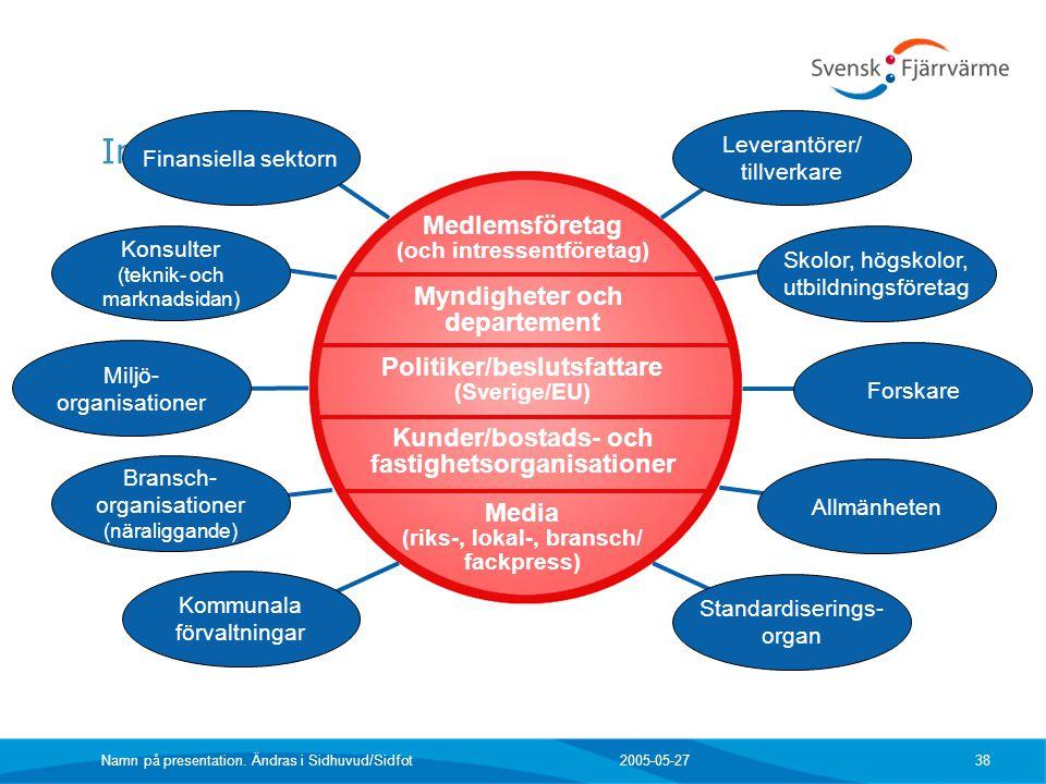 2005-05-27 Namn på presentation. Ändras i Sidhuvud/Sidfot 38 Myndigheter och departement Politiker/beslutsfattare (Sverige/EU) Kunder/bostads- och fas