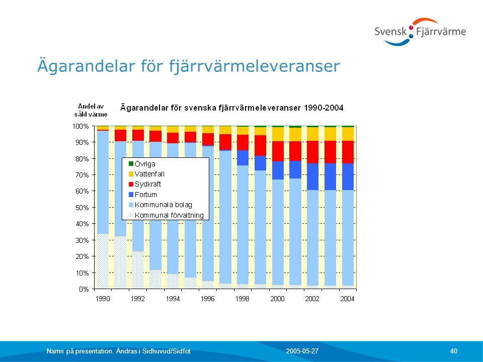 2005-05-27 Namn på presentation. Ändras i Sidhuvud/Sidfot 40 Ägarandelar för fjärrvärmeleveranser