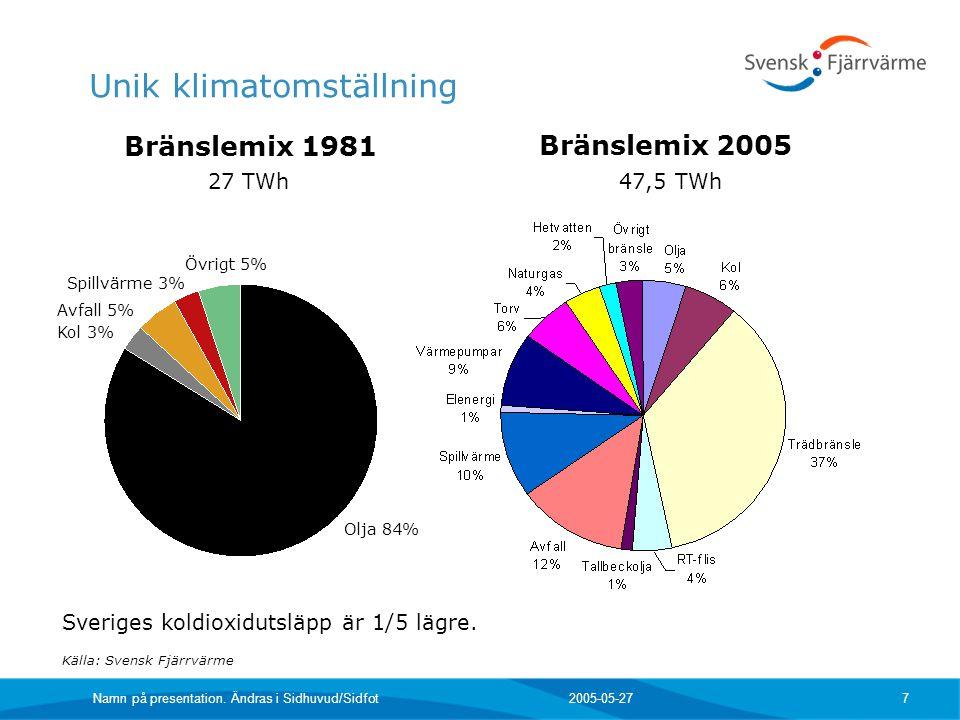 2005-05-27 Namn på presentation. Ändras i Sidhuvud/Sidfot 7 Unik klimatomställning Bränslemix 1981 Övrigt 5% Kol 3% Spillvärme 3% Avfall 5% Olja 84% K