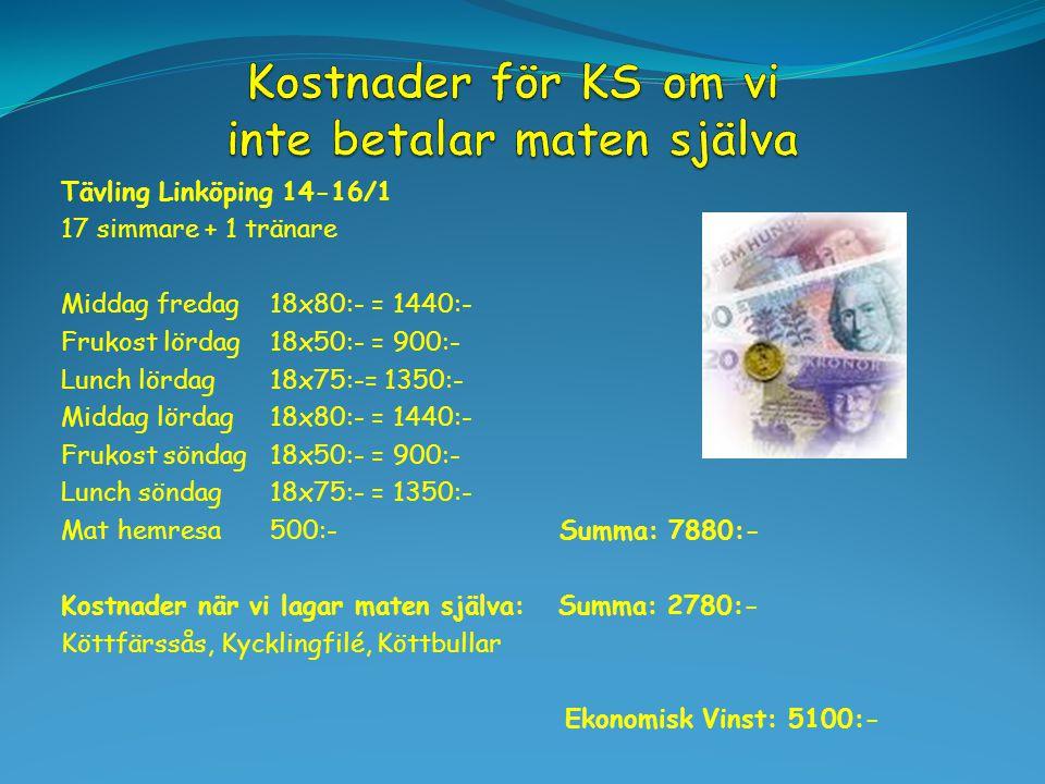Tävling Linköping 14-16/1 17 simmare + 1 tränare Middag fredag18x80:- = 1440:- Frukost lördag18x50:- = 900:- Lunch lördag18x75:-= 1350:- Middag lördag18x80:- = 1440:- Frukost söndag18x50:- = 900:- Lunch söndag18x75:- = 1350:- Mat hemresa500:- Summa: 7880:- Kostnader när vi lagar maten själva: Summa: 2780:- Köttfärssås, Kycklingfilé, Köttbullar Ekonomisk Vinst: 5100:-