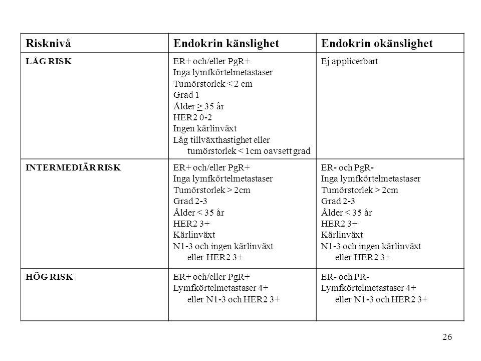 26 RisknivåEndokrin känslighetEndokrin okänslighet LÅG RISKER+ och/eller PgR+ Inga lymfkörtelmetastaser Tumörstorlek < 2 cm Grad 1 Ålder > 35 år HER2