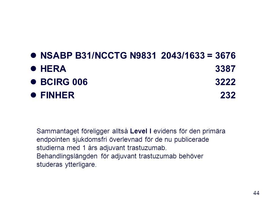 44 NSABP B31/NCCTG N98312043/1633 = 3676 HERA3387 BCIRG 0063222 FINHER232 Sammantaget föreligger alltså Level I evidens för den primära endpointen sju