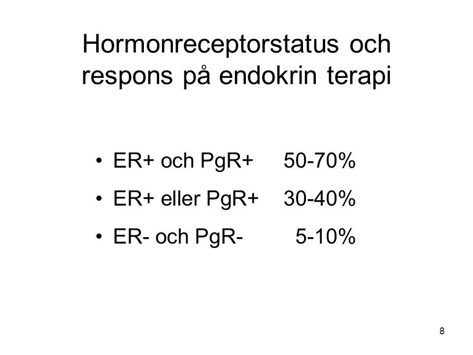 8 Hormonreceptorstatus och respons på endokrin terapi ER+ och PgR+50-70% ER+ eller PgR+30-40% ER- och PgR-5-10%